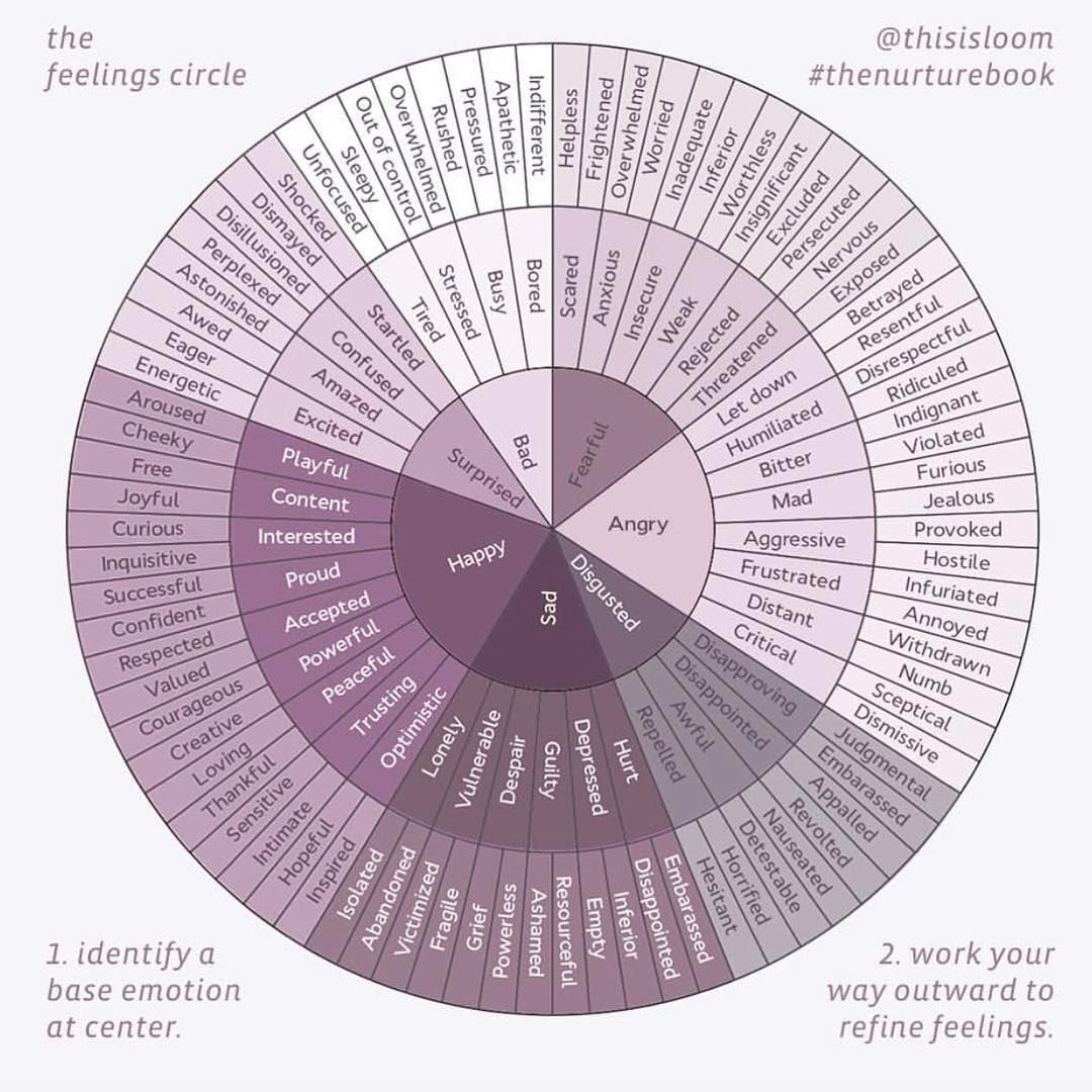 The Chalkboard Mag On Instagram The Feelings Circle How Are You Feeling Hard To Say We Discovered This G Feelings Wheel How Are You Feeling Emotion Chart