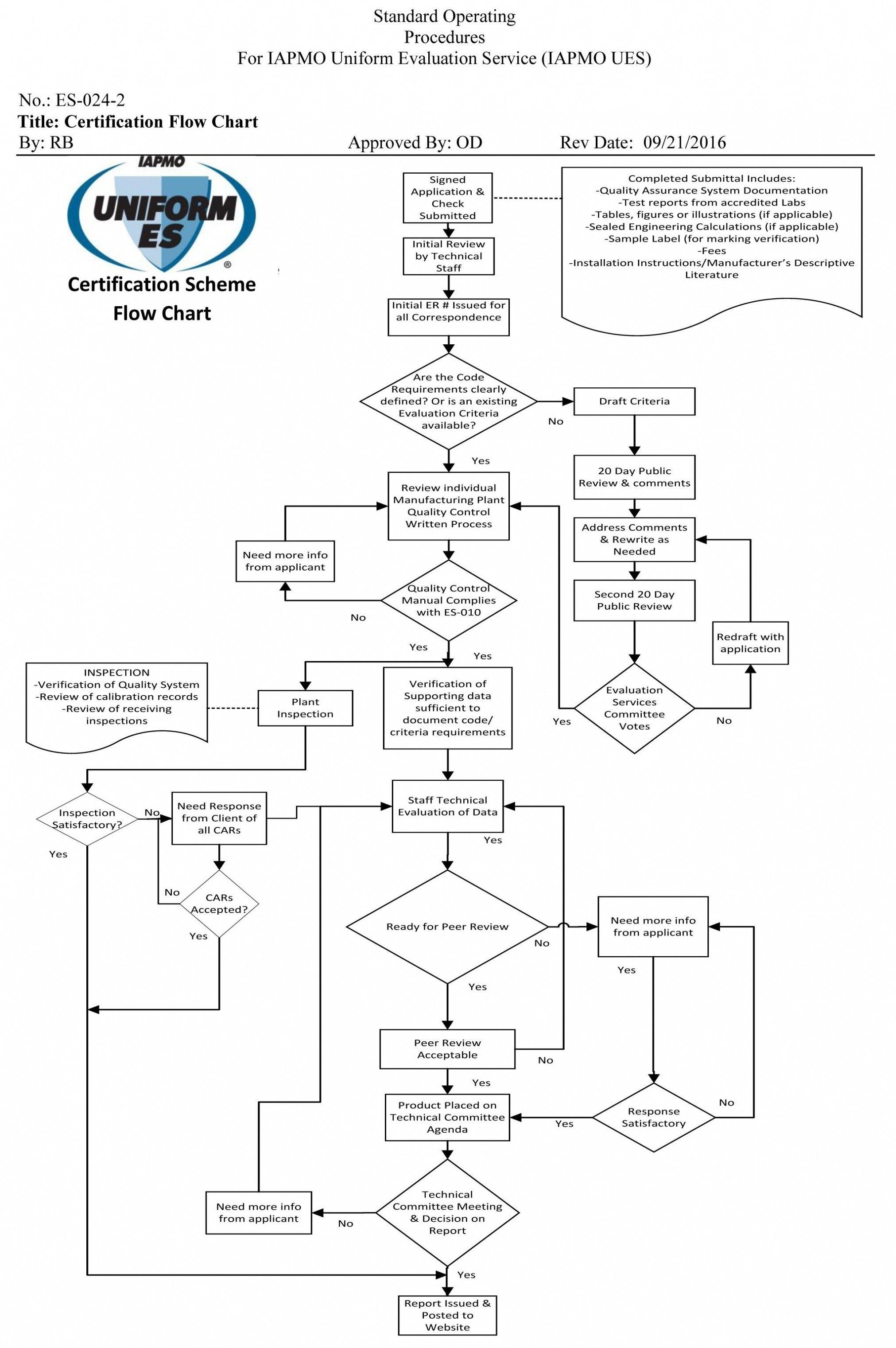 20 Simple Business Process Flow Diagram Bookingritzcarlton Info Drawing Book Pdf Process Flow Diagram Data Flow Diagram