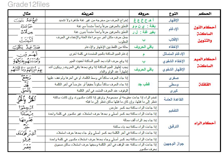 ملخص درس احكام التجويد لمادة التربية الاسلامية للصف الثاني عشر الفصل الثالث Arabic Worksheets Word Search Puzzle Blog Posts
