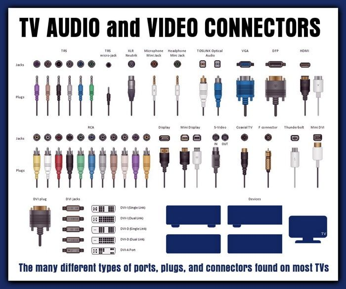 TV Inputs  Audio Jacks Cables and Connector Types | Home Improvement in 2019 | Electronic