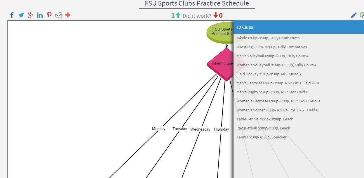 Fsu Sports Clubs Practice Schedule Sports Clubs Fsu Sports