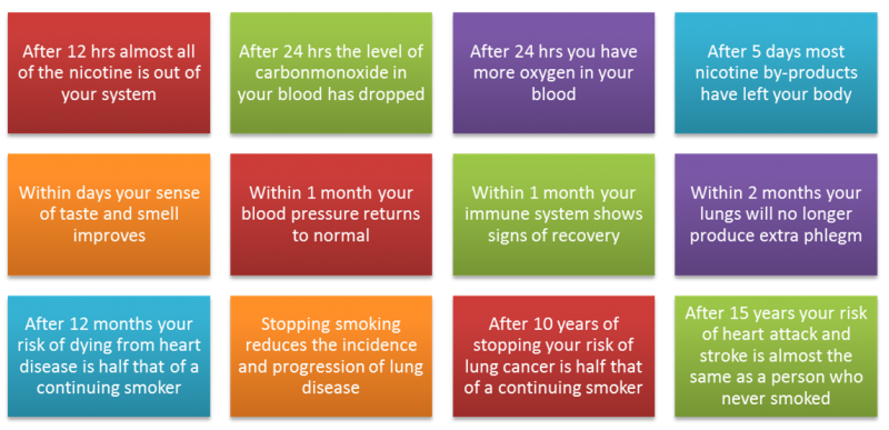 here are the benefits of quitting smoking after 12hrs almost all, Skeleton