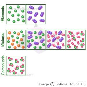 elements mixtures and compounds vs atoms and molecules
