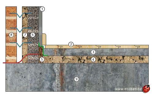 Schema chape beton et bande de coco isolation liege for Chape beton exterieur