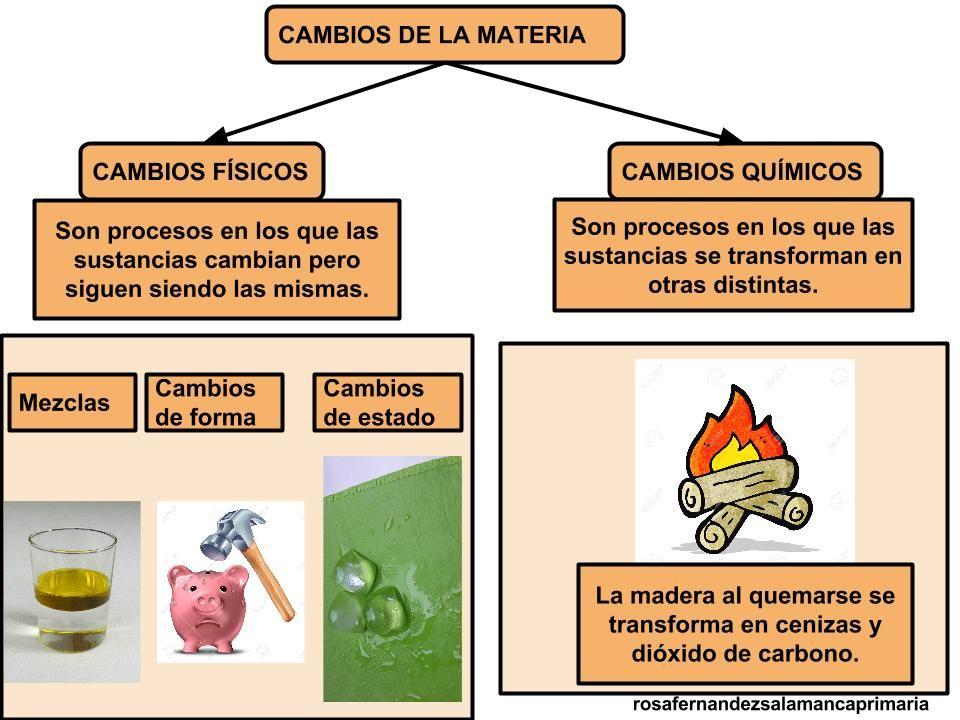 La Materia Propiedades De La Materia Estados De La Materia