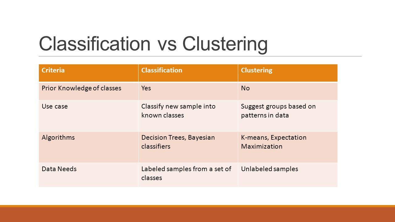 Difference Between Classification And Clustering In Data Mining