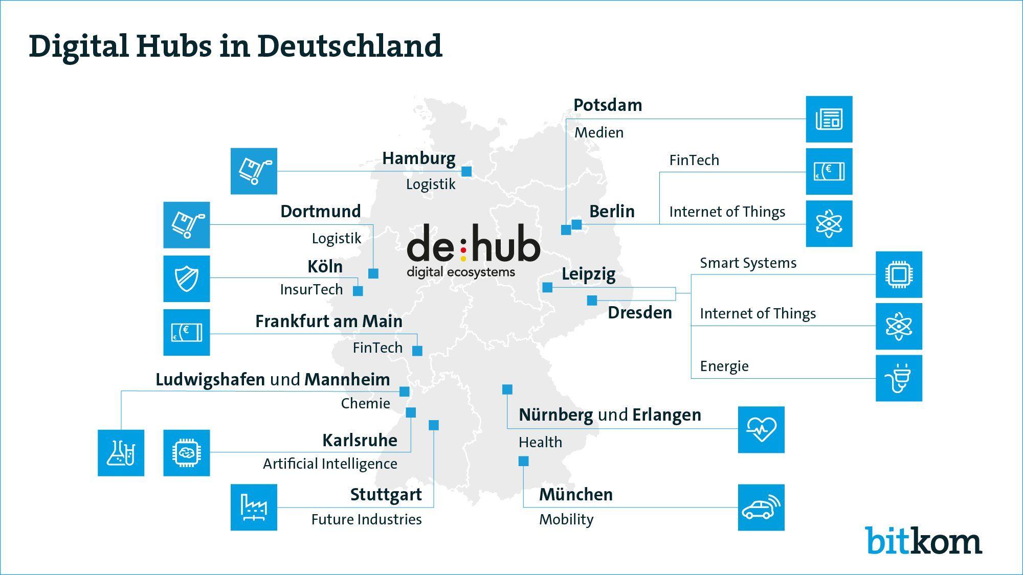 In Sieben Weiteren Stadten Entstehen Digital Hubs Um Die Zusammenarbeit Von Grossunternehmen Mittelstand Und Star Digitalisierung Industrie 4 0 Deutschland