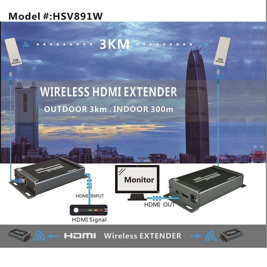 40% Off ] Free shipping Wireless transmitter and receiver of