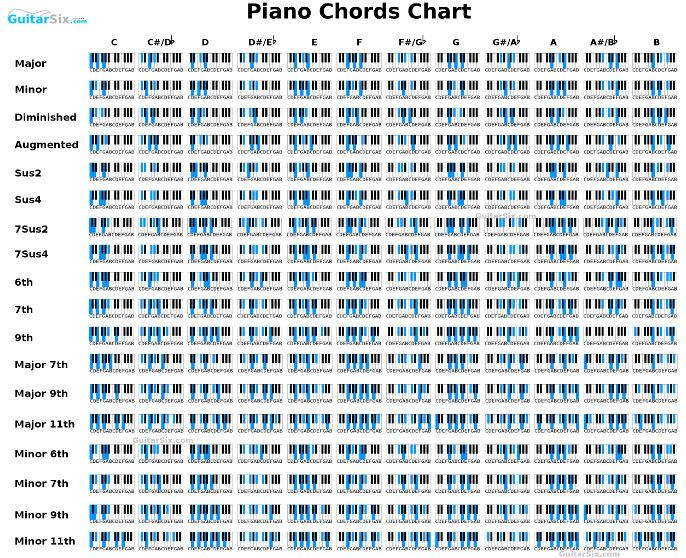 small piano chords chart Just Cause Pinterest Pianos - piano chord chart