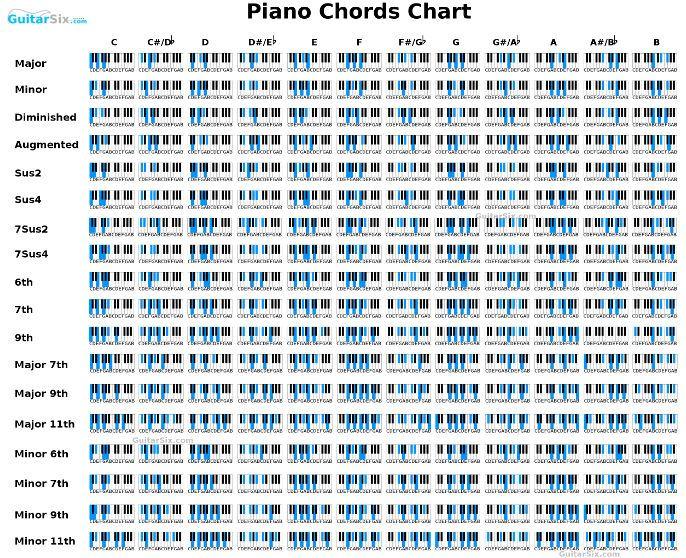 Small Piano Chords Chart Just Cause Pinterest Piano Piano