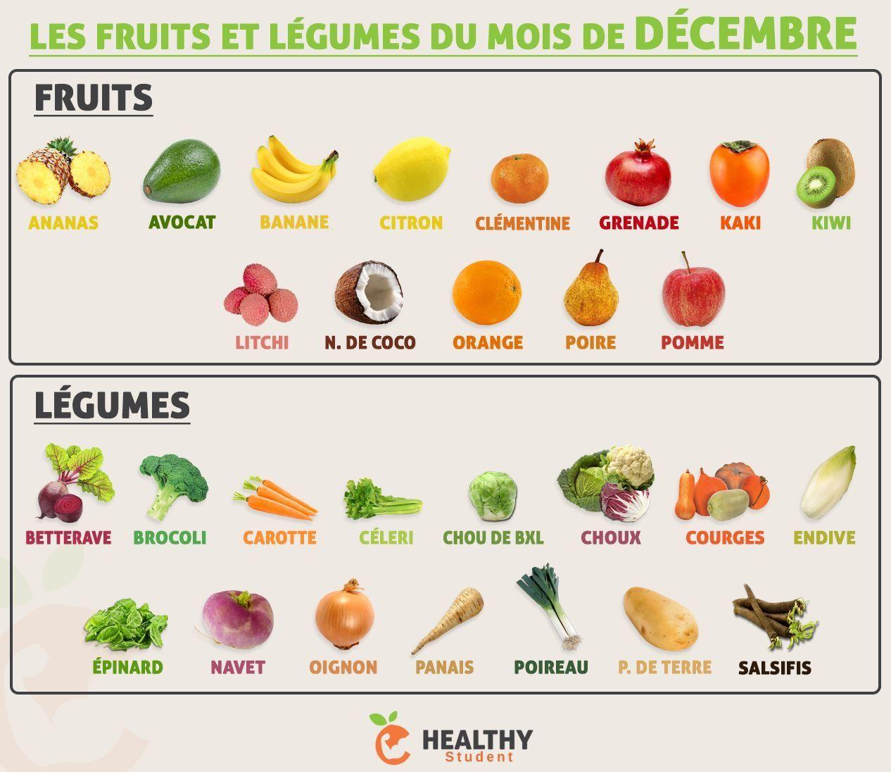 Bien connu Voici le calendrier des fruits et légumes du mois de décembre ! C  YI21