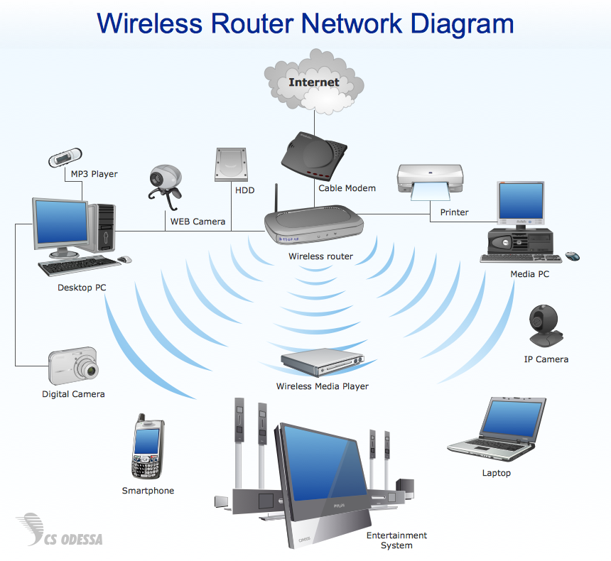 Astonishing Home Wireless Diagram Online Wiring Diagram Wiring 101 Orsalhahutechinfo