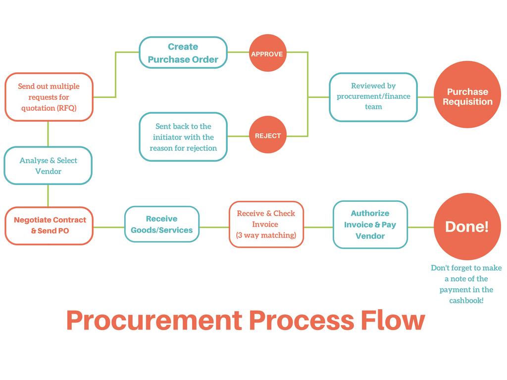Procurement Process The 2019 Guide To Procurement Management Procurement Management Procurement Process Procurement