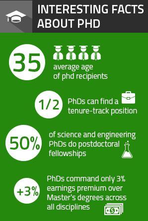 Best Online Phd Programs Online Phd Phd Thesis