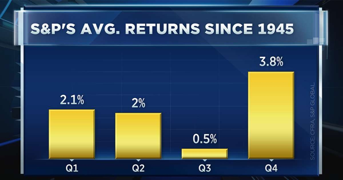 Market is entering one of the years toughest periods