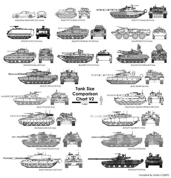 """Jeff Gauvin 在 Twitter:""""This should help journalists distinguish between Russian tanks and BMPs or any other AFV #Ukraine http://t.co/YuhSwKbM5K @20committee"""""""