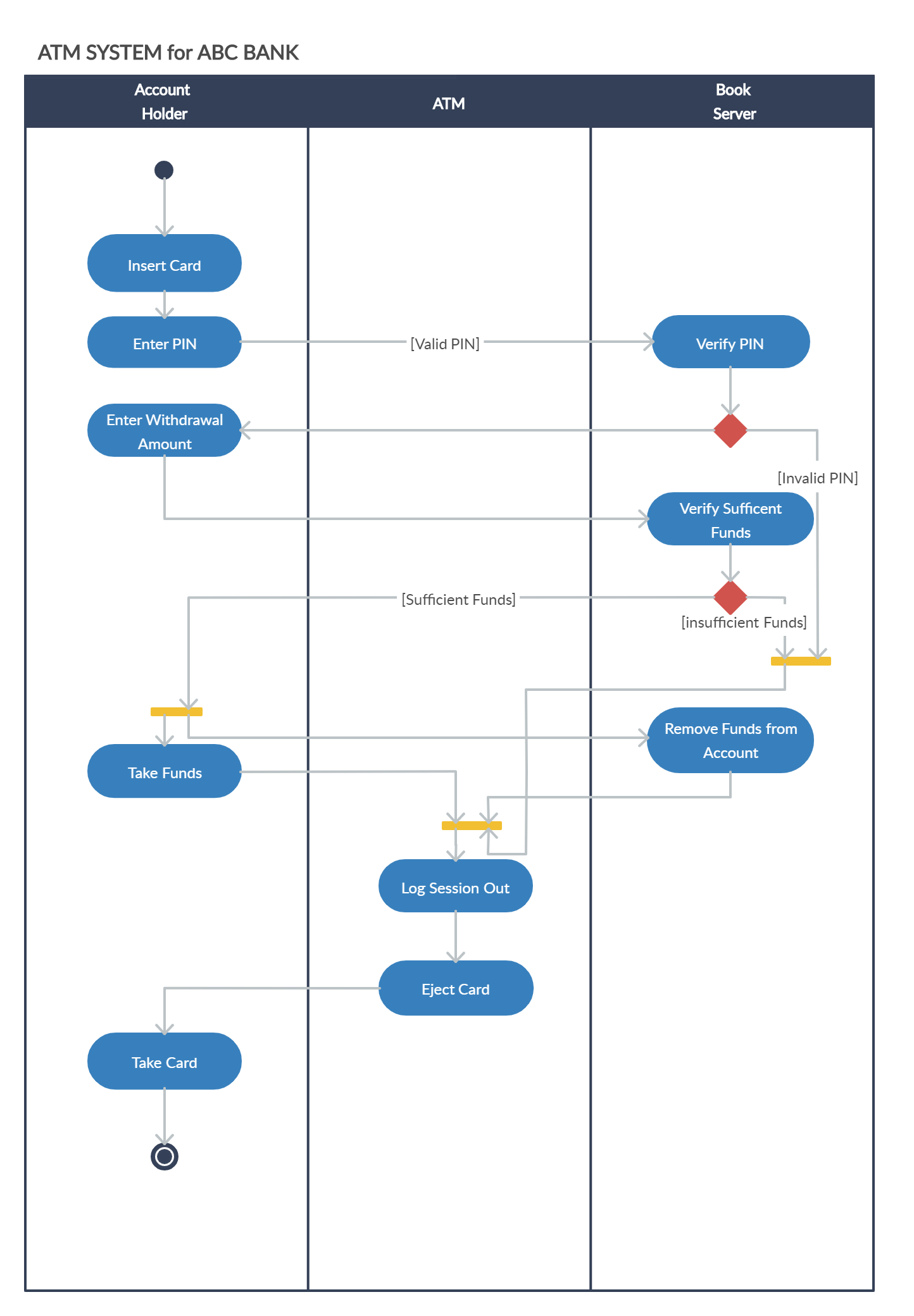 Pin On Activity Diagram Examples