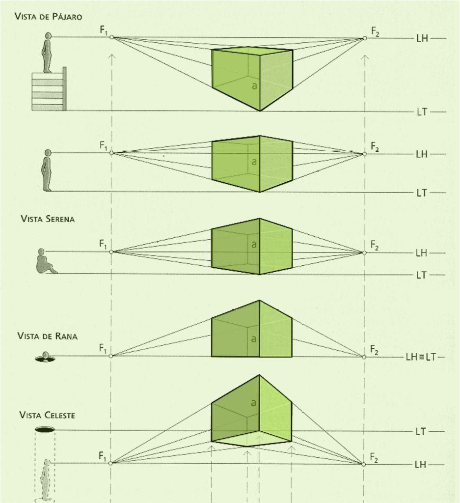 Tipos De Perspectiva Buscar Con Google Tipos De Perspectiva Tecnicas De Dibujo Perspectiva
