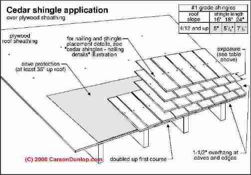 Best Wood Shingle Application C Carson Dunlop Associates 400 x 300