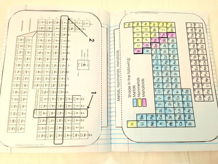 Chemistry interactive notebook pages periodic table chemistry and chemistry interactive notebook pages urtaz Image collections
