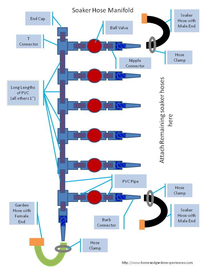 Sistemas de riego manualidades de madera pinterest for Sistema de riego