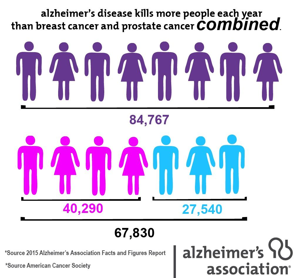 Alzheimers May Kill Far More Americans Than Thought forecast