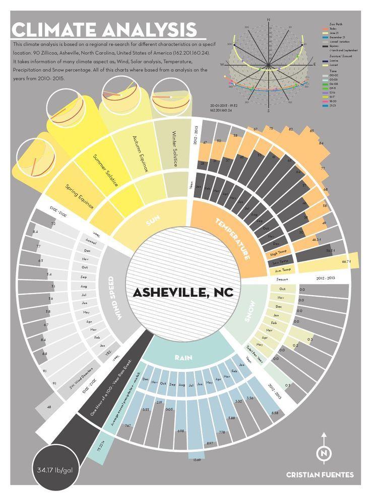 Architecture    Diagram Site
