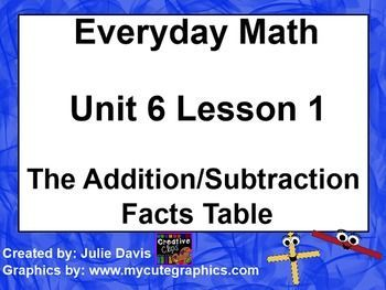 Everyday Math St Grade  The Addition Subtraction Facts Table