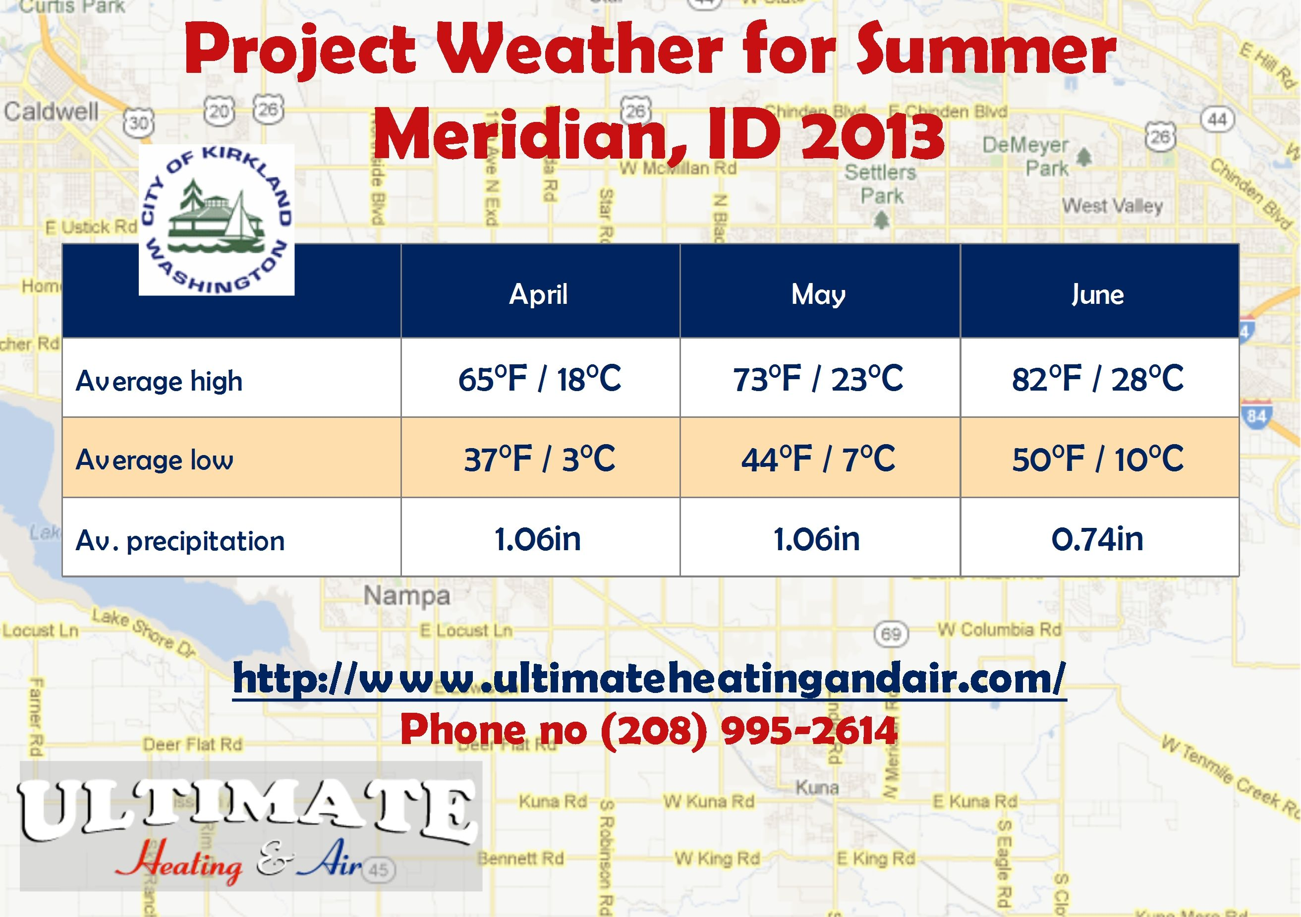 Due to increased temperature this summer, you may want to