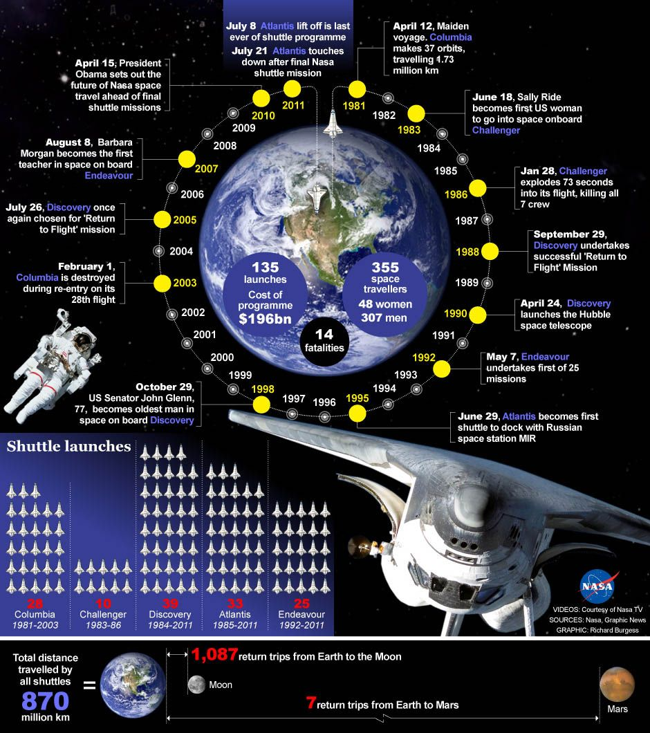 More interesting Space Shuttle facts. | Science | Pinterest