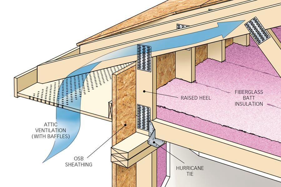 Save Money With These Great Roofing Tips Roof Construction Roof Trusses Building A Pole Barn