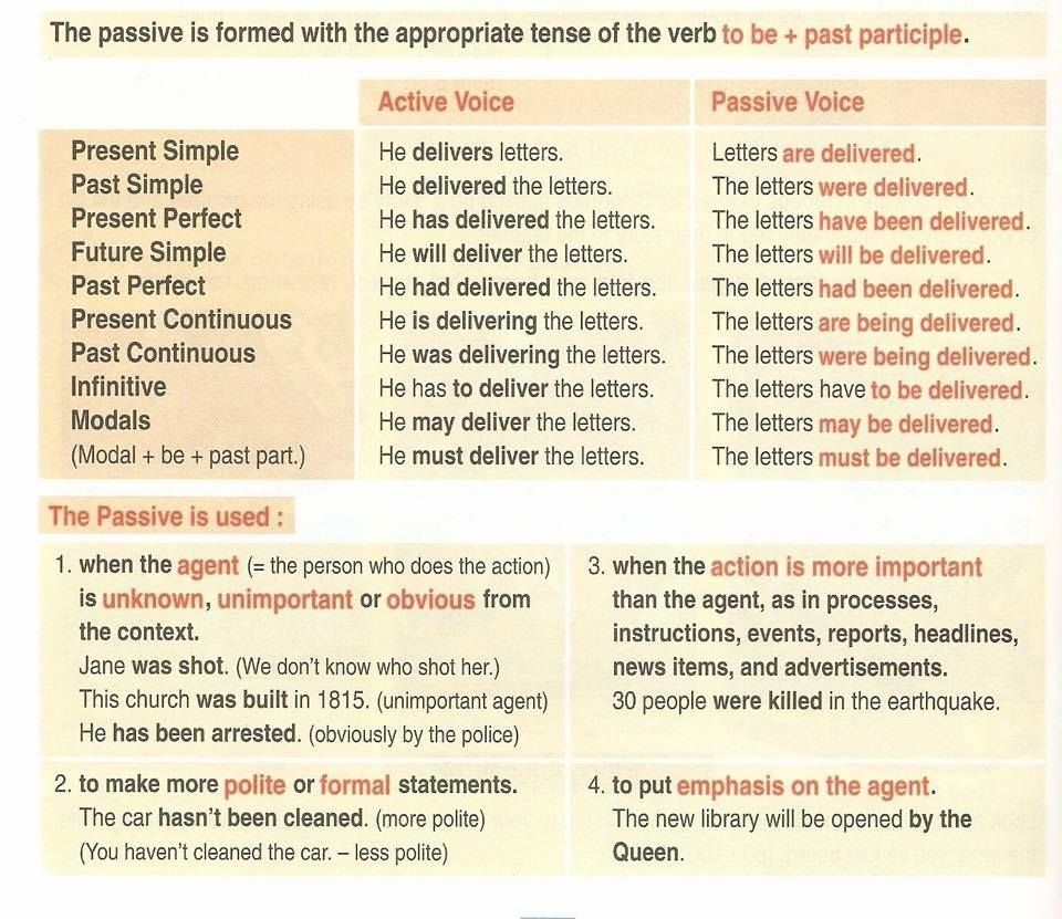 The Passive Voice | iELTs | English grammar, English grammar tenses
