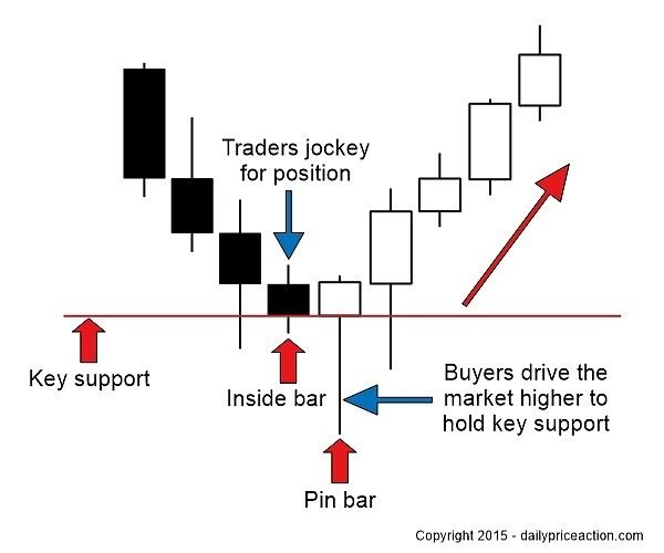 Characteristics of the inside bar pin bar combo Trading - technical analysis