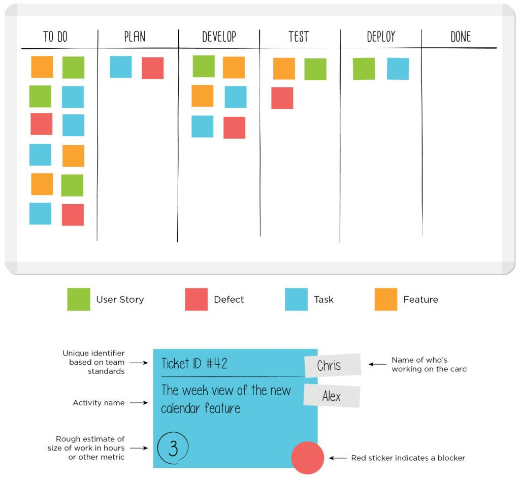 Sample Kanban board with Kanban card template - LeanKit | office ...