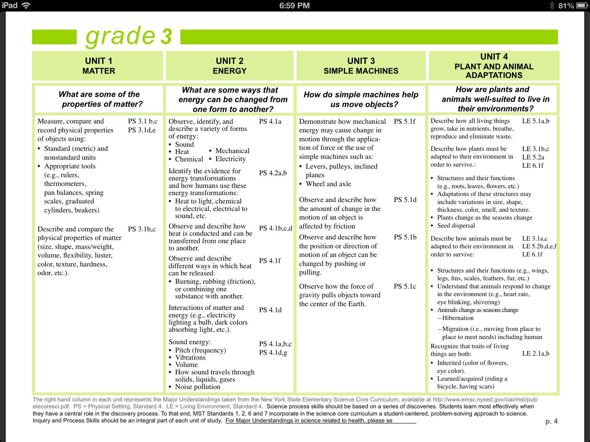 Schools Nyc Documents Stem Science K8sciencess