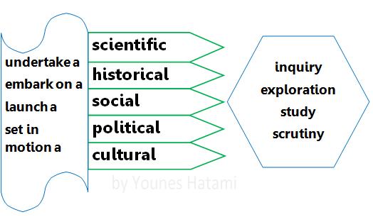 Adj: scientific, historical, social, political, cultural 1978707_657191391019713_1388527915_n.png (524×306)
