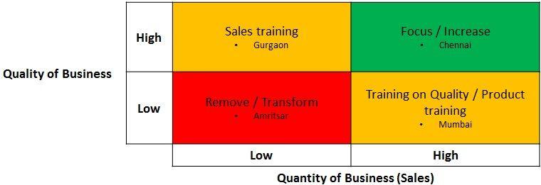 Creating Drilldown Visual Cues Sales Dashboard Business Sales