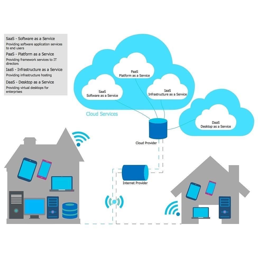 Cloud computing diagram diagrams amazon
