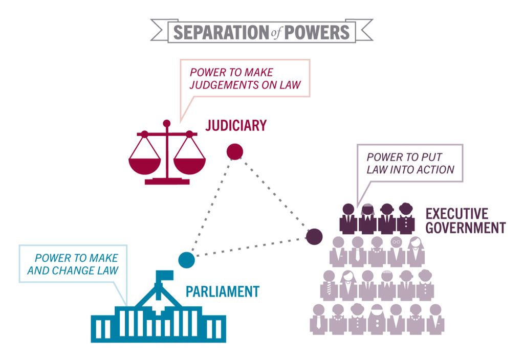 Seperation Of Powers An Act Of Vesting The Legislative Executive