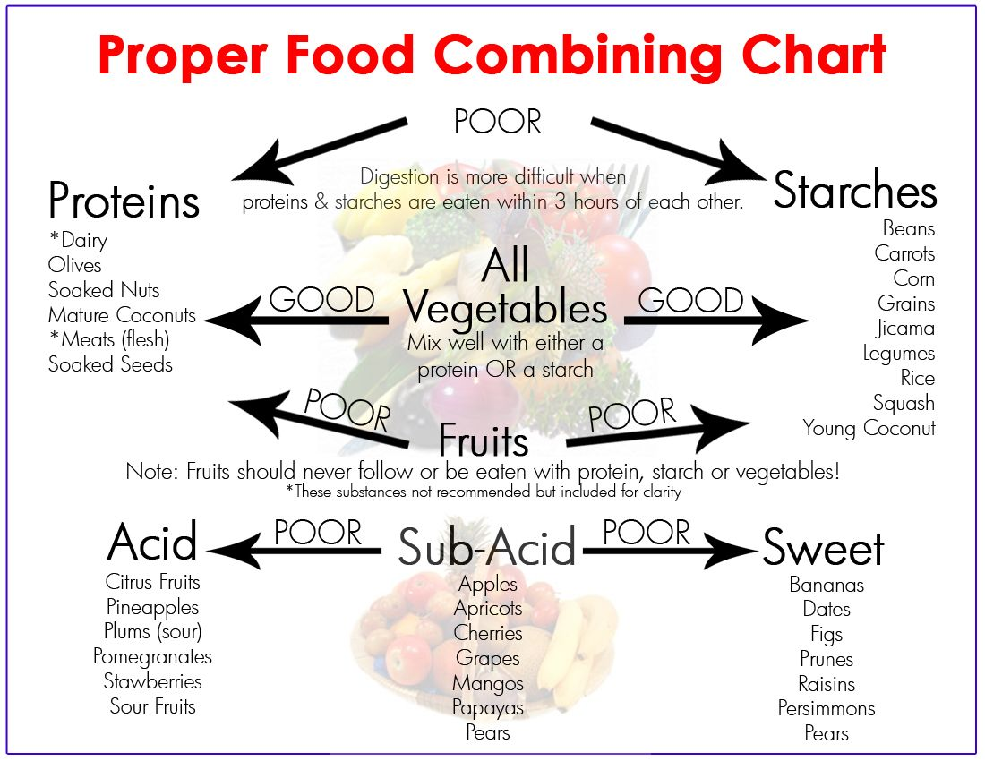 Proper Food Combining Chart - 6 Food Combining Rules for Optimal Digestion | True Activist