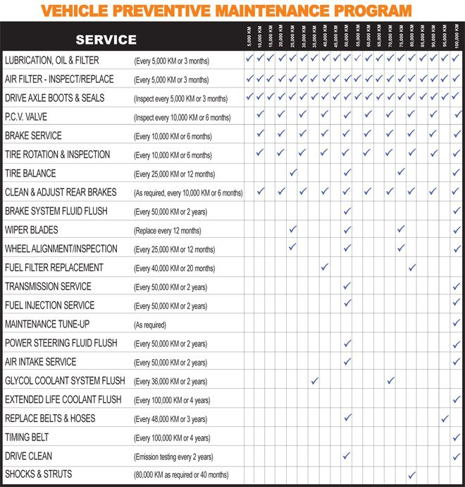 It is a graphic of Effortless Car Maintenance Schedule Printable