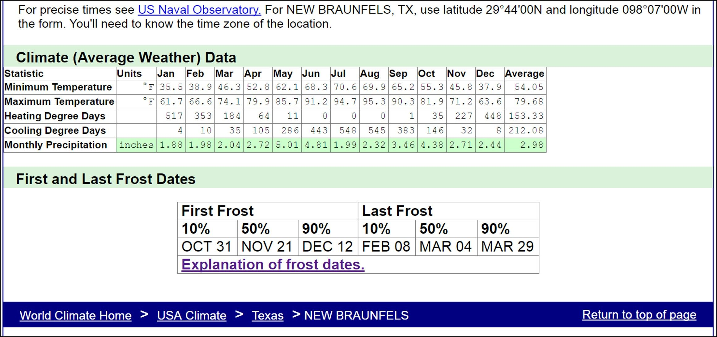 Average Weather Data For New Braunfels Tx From Www Climate Charts Com Weather Data New Braunfels Data
