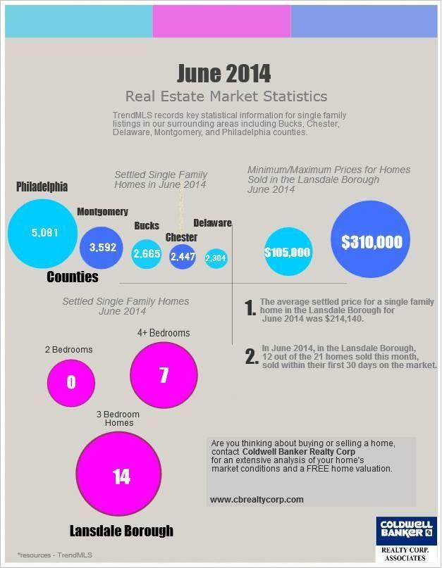 Market Statistics  Real Estate Market Statistics For Bucks