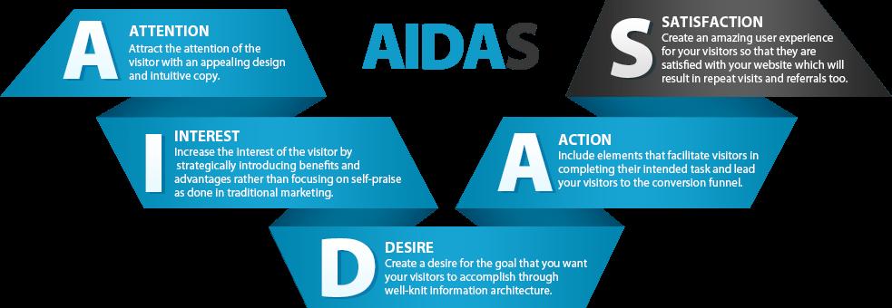 AIDA and 14 secret copywriting formulas