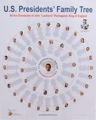 Резултат с изображение за us president family tree