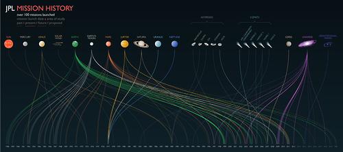 The NASA Jet Propulsion Laboratory Mission History