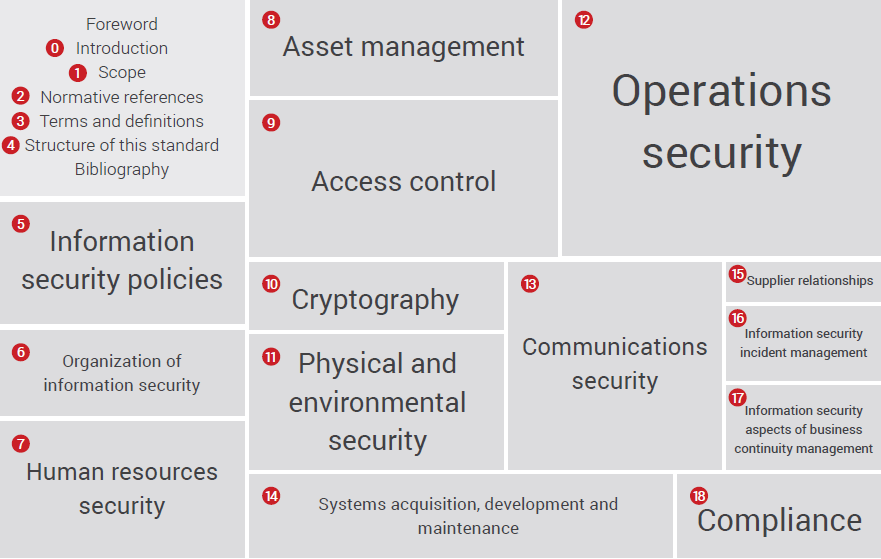 Iso 27001 2013 Information Security Management System Security Architecture Security Management