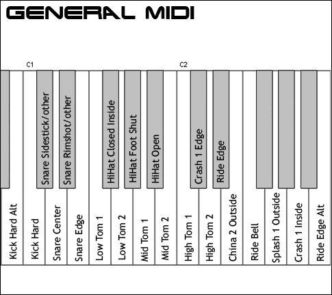 Image result for midi drum map | MIDI + DAW | Drum kits