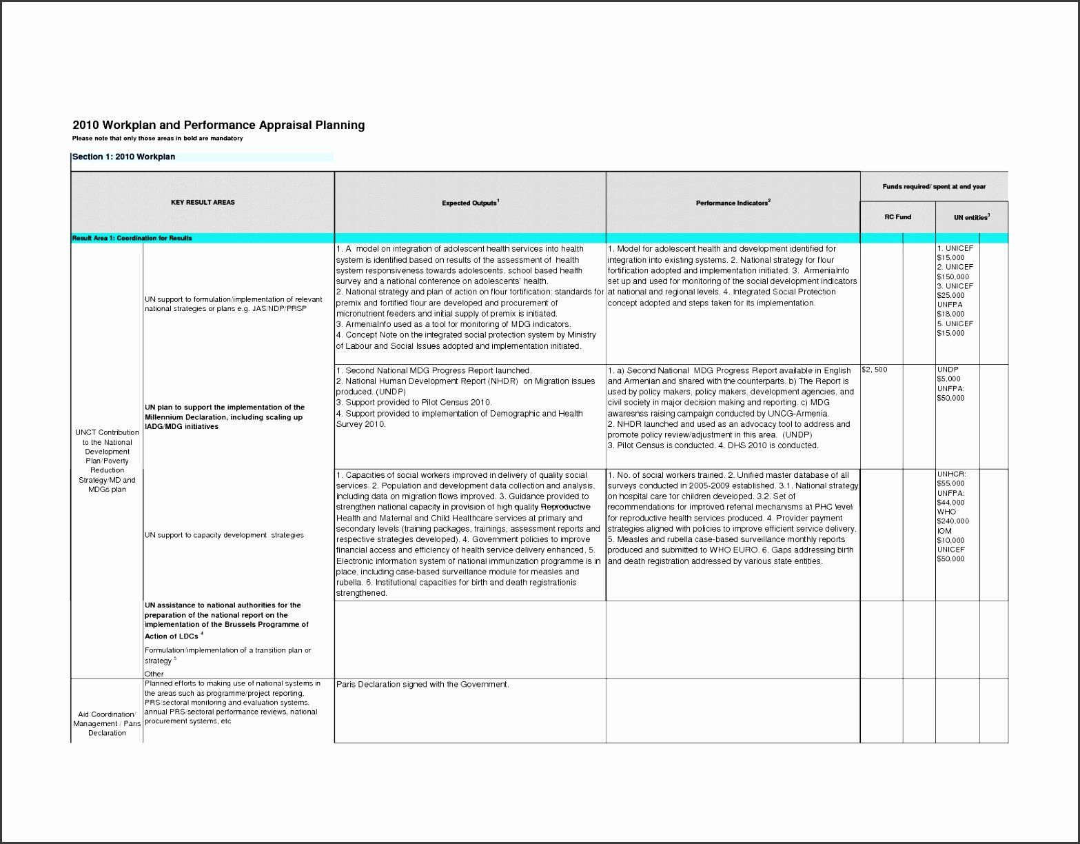 30 Employee Improvement Plan Template In 2020 Action Plan