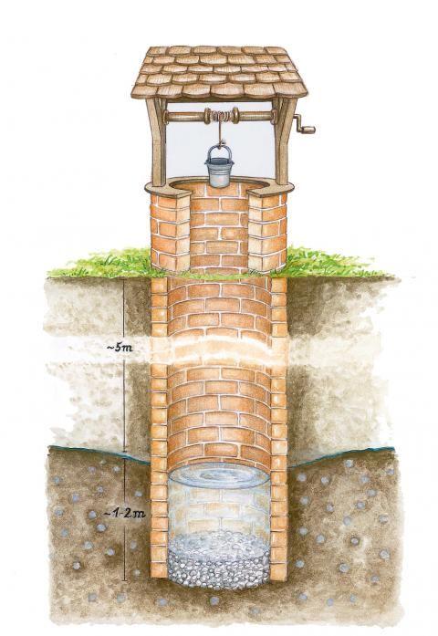 Brunnen  Meine Pins  Brunnen garten Selbermachen garten und Brunnen